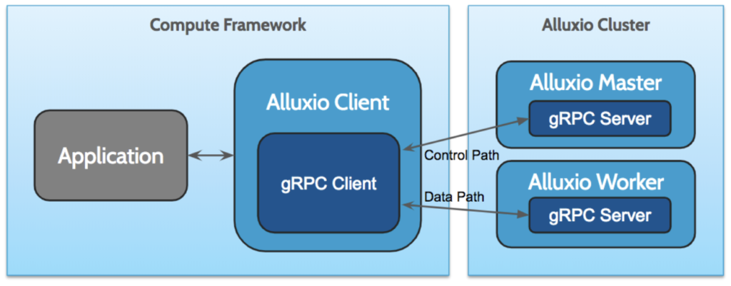 Moving From Apache Thrift to gRPC: A Perspective From Alluxio