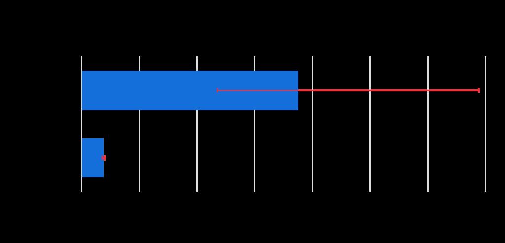 Apache Spark DataFrame caching with Alluxio | Alluxio