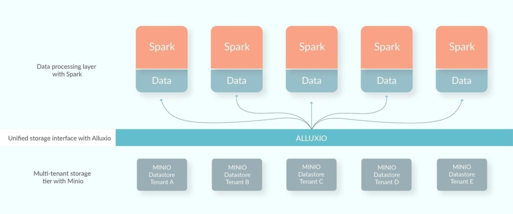 Scalable Genomics Data Process Pipeline - Alluxio, Mesos, & Minio