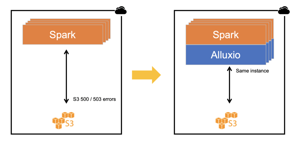 Why am I seeing AWS S3 500 / 501 errors? | Alluxio