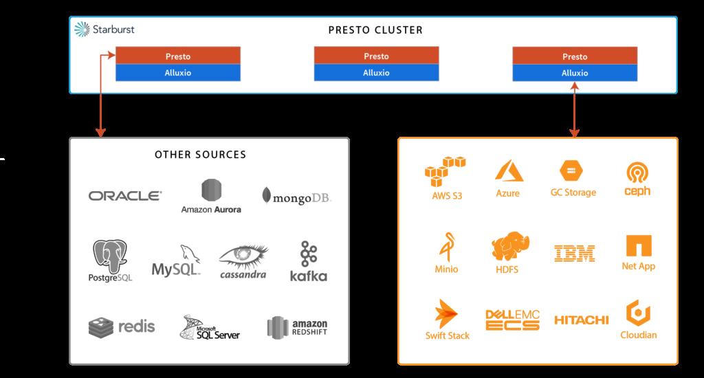 Starburst Data, the company behind Presto, and Alluxio   Alluxio